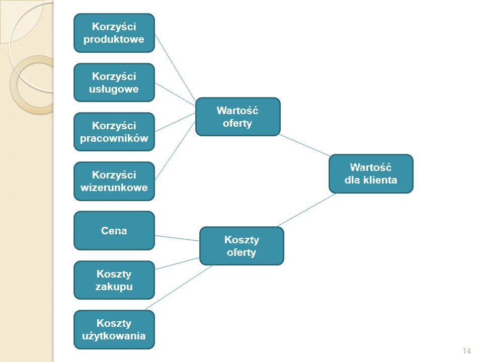 Korzyści produktowe Korzyści usługowe Wartość oferty Korzyści
