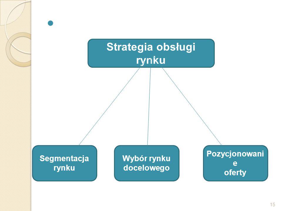 Strategia obsługi rynku