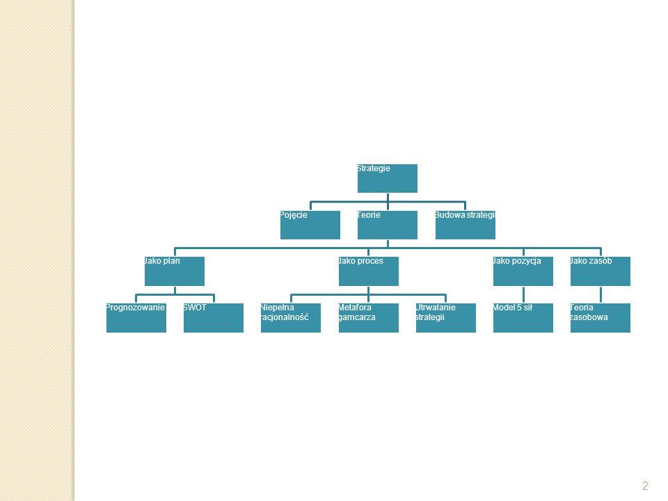 2 Strategie Pojęcie Teorie Jako plan Prognozowanie SWOT Jako proces