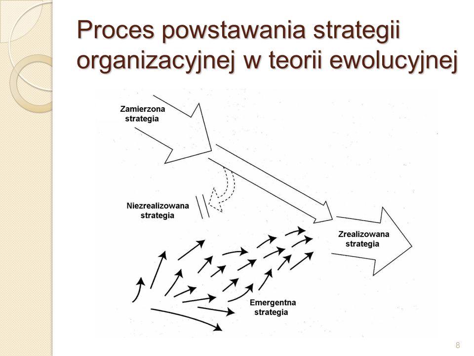 Proces powstawania strategii organizacyjnej w teorii ewolucyjnej