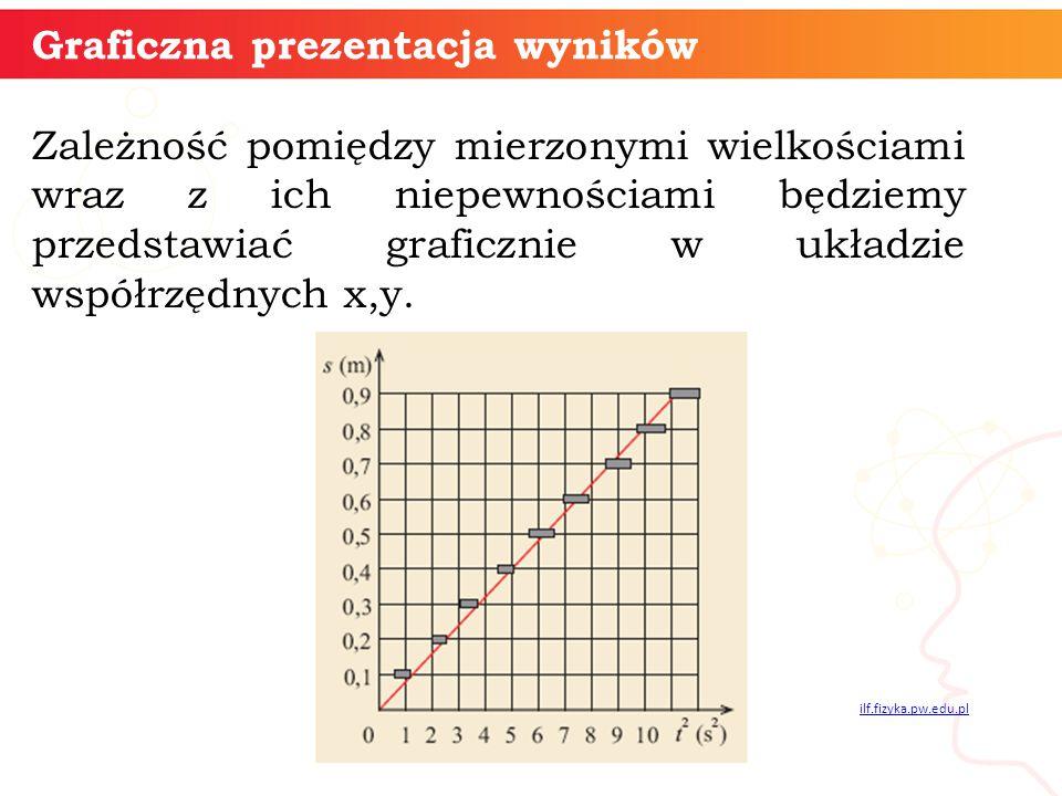 Graficzna prezentacja wyników
