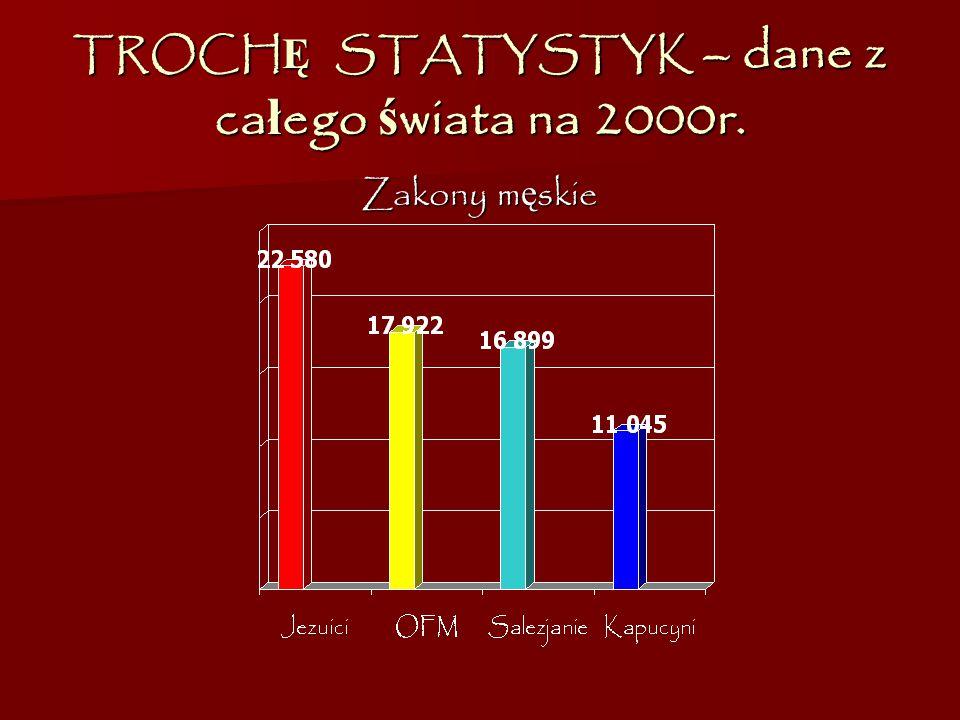 TROCHĘ STATYSTYK – dane z całego świata na 2000r.
