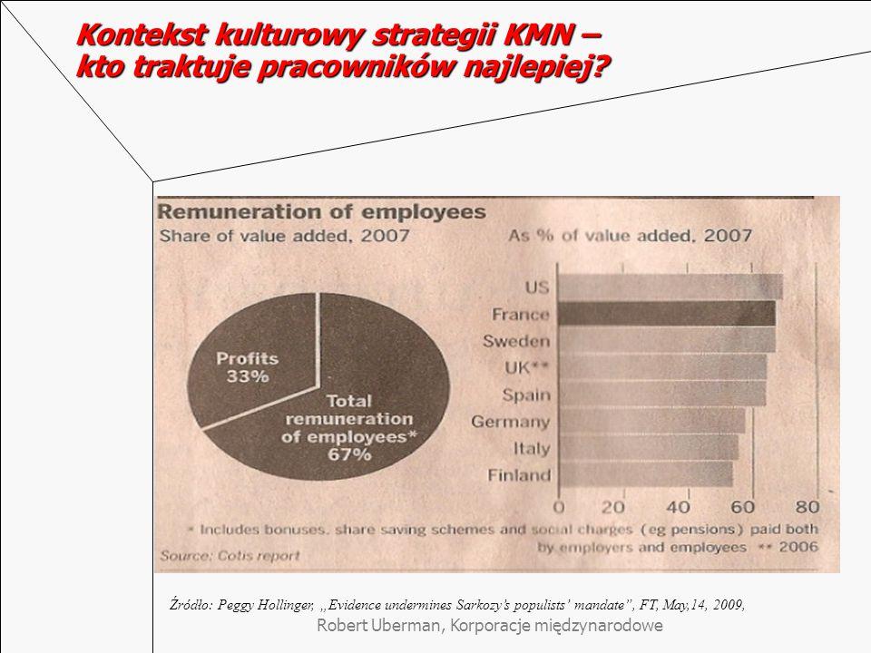 Kontekst kulturowy strategii KMN – kto traktuje pracowników najlepiej