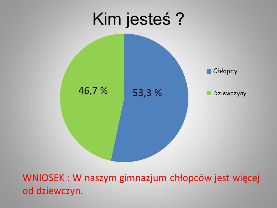 Kim jesteś WNIOSEK : W naszym gimnazjum chłopców jest więcej od dziewczyn.