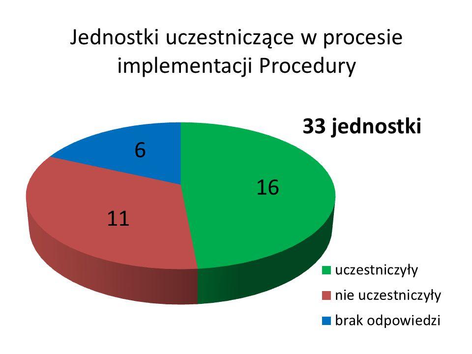 Jednostki uczestniczące w procesie implementacji Procedury