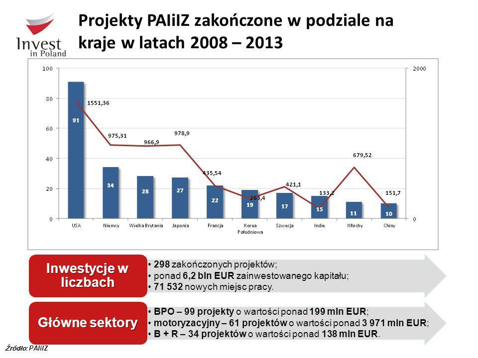 Projekty PAIiIZ zakończone w podziale na kraje w latach 2008 – 2013