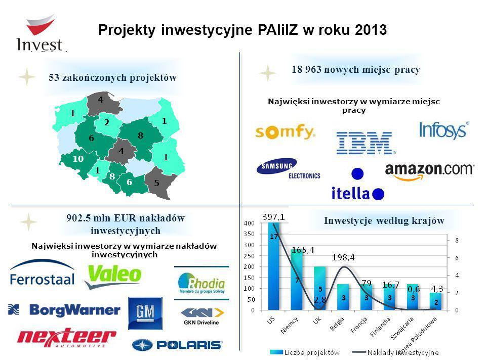 Projekty inwestycyjne PAIiIZ w roku 2013 53 zakończonych projektów