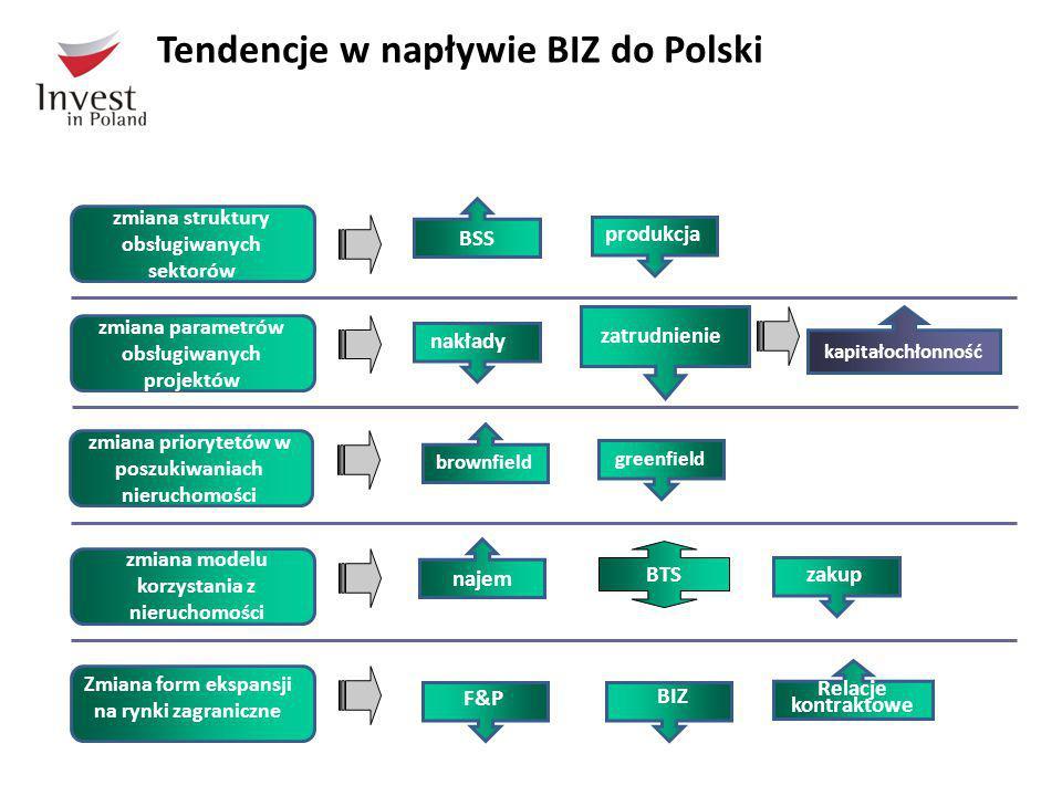 Tendencje w napływie BIZ do Polski