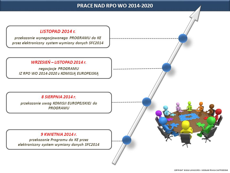 PRACE NAD RPO WO 2014-2020 LISTOPAD 2014 r.