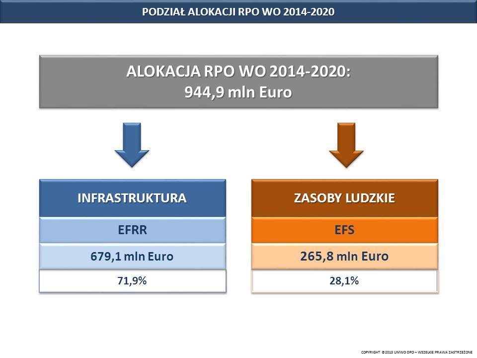 PODZIAŁ ALOKACJI RPO WO 2014-2020