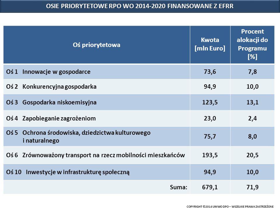 OSIE PRIORYTETOWE RPO WO 2014-2020 FINANSOWANE Z EFRR Oś priorytetowa