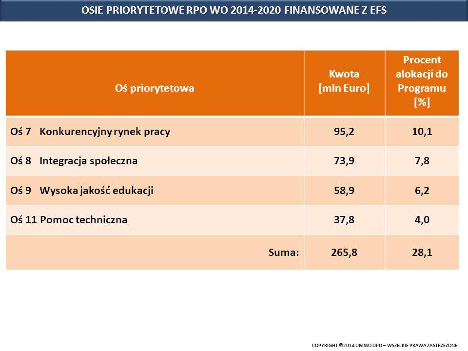 OSIE PRIORYTETOWE RPO WO 2014-2020 FINANSOWANE Z EFS