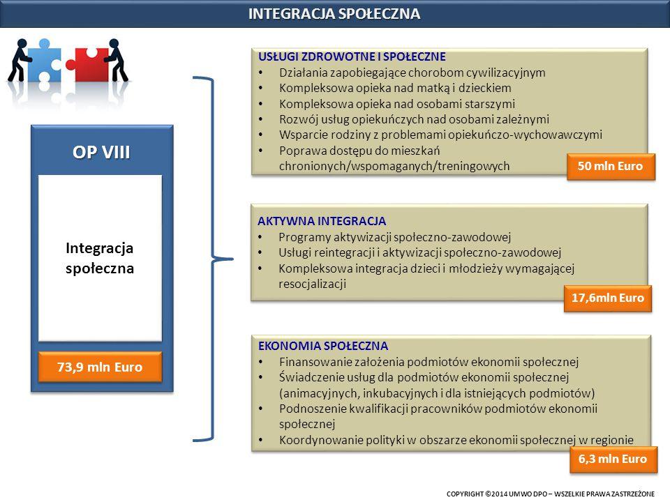 OP VIII INTEGRACJA SPOŁECZNA Integracja społeczna 73,9 mln Euro