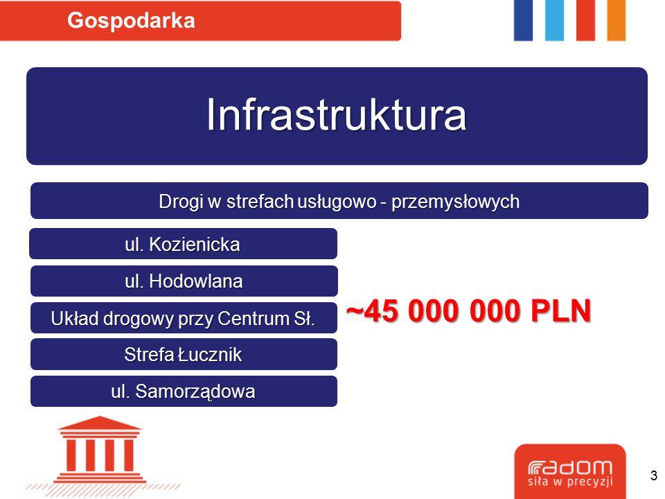 Infrastruktura ~45 000 000 PLN Gospodarka