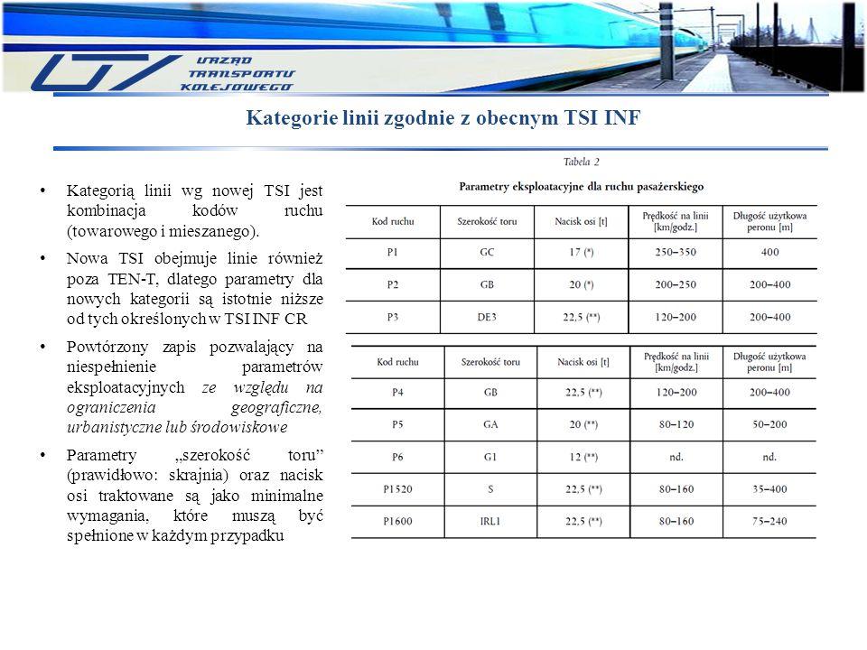 Kategorie linii zgodnie z obecnym TSI INF
