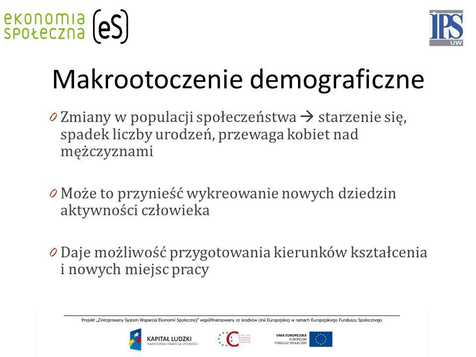 Makrootoczenie demograficzne