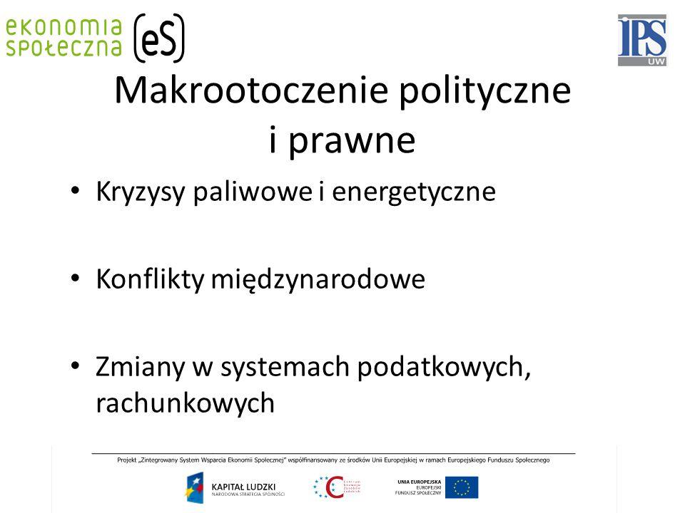 Makrootoczenie polityczne i prawne