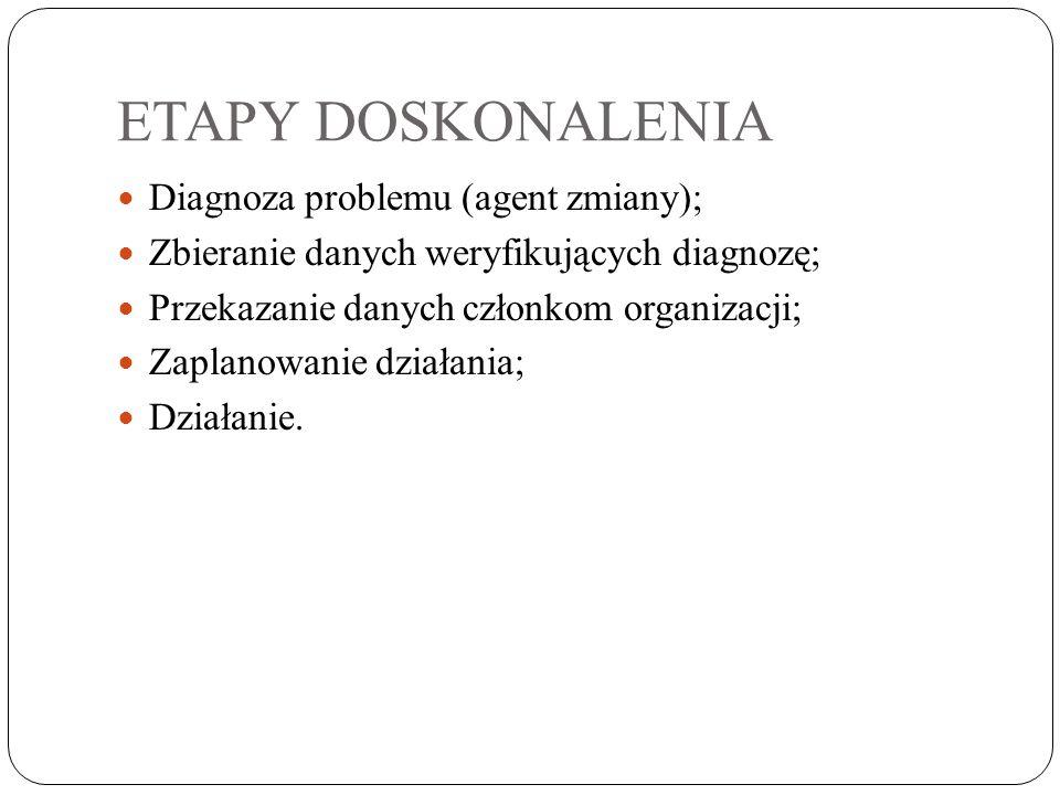 ETAPY DOSKONALENIA Diagnoza problemu (agent zmiany);