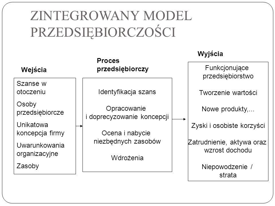 ZINTEGROWANY MODEL PRZEDSIĘBIORCZOŚCI