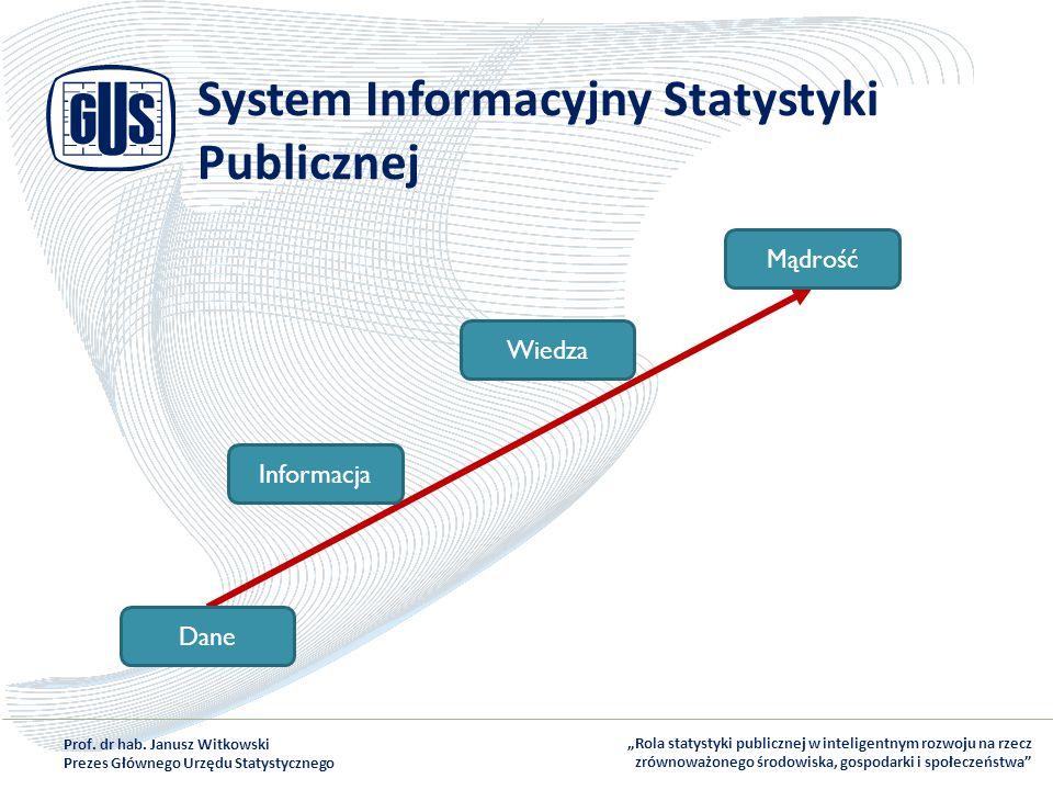 System Informacyjny Statystyki Publicznej
