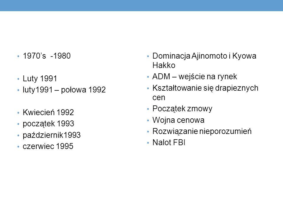 1970's -1980 Luty 1991. luty1991 – połowa 1992. Kwiecień 1992. początek 1993. październik1993.