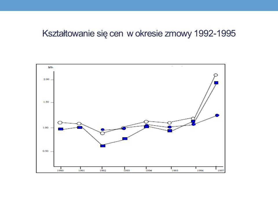 Kształtowanie się cen w okresie zmowy 1992-1995