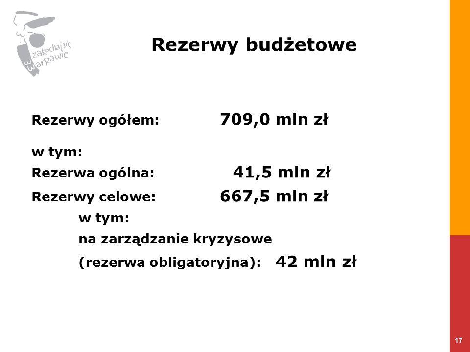Rezerwy budżetowe Rezerwy ogółem: 709,0 mln zł w tym: