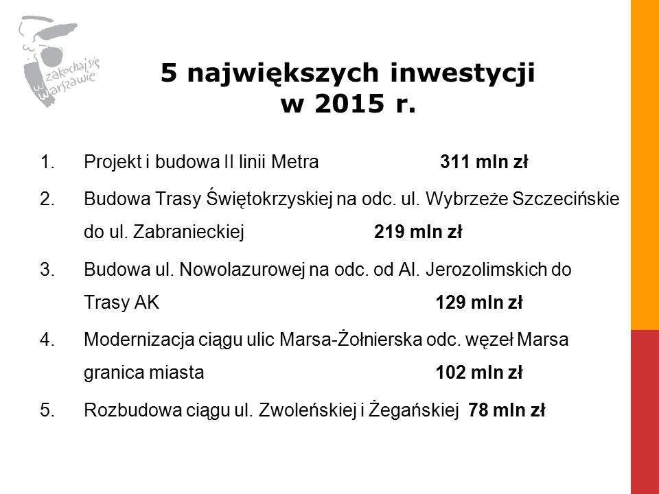 5 największych inwestycji