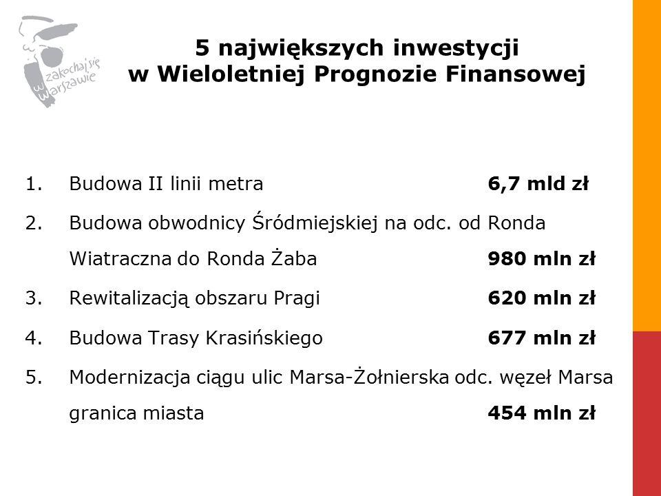 5 największych inwestycji w Wieloletniej Prognozie Finansowej