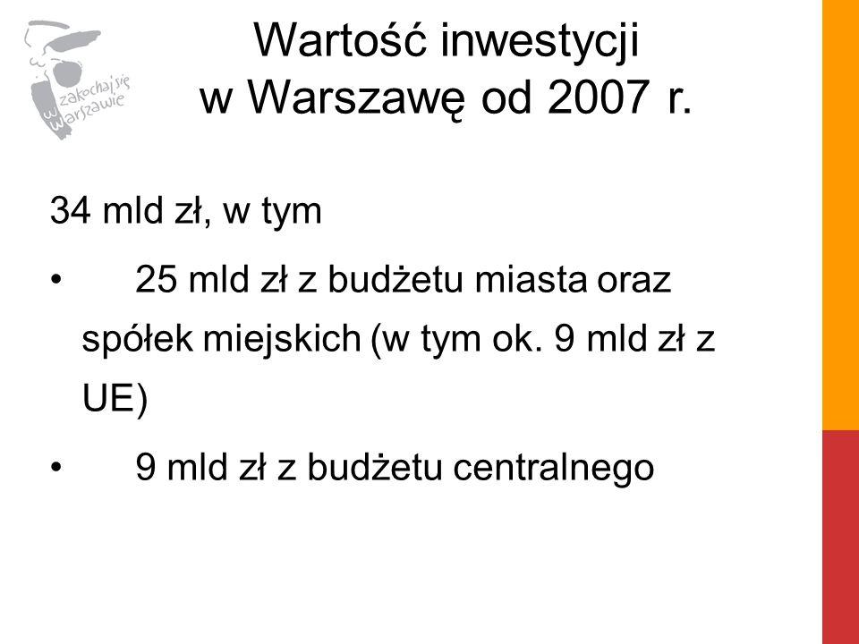 Wartość inwestycji w Warszawę od 2007 r.