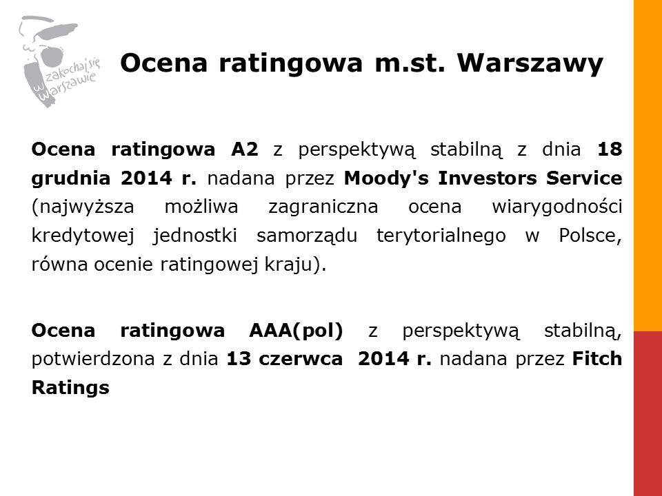 Ocena ratingowa m.st. Warszawy
