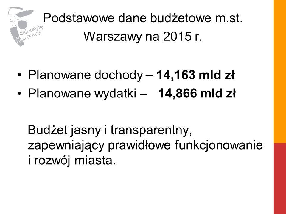 Podstawowe dane budżetowe m.st. Warszawy na 2015 r.