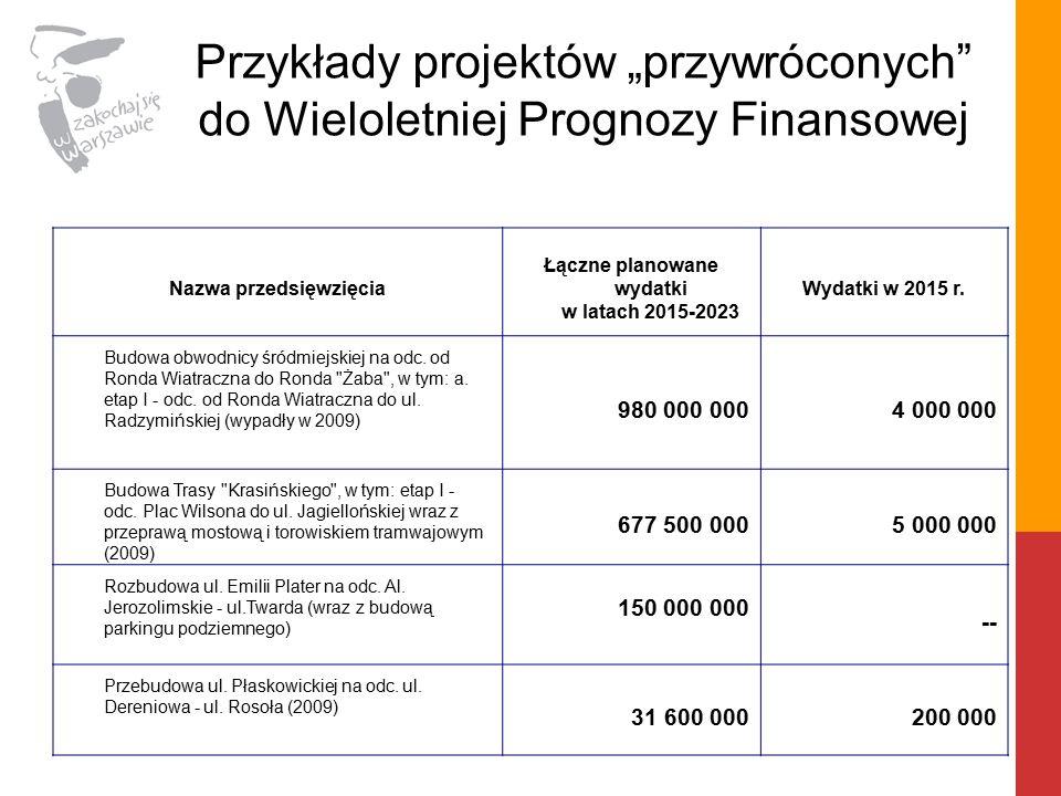Nazwa przedsięwzięcia Łączne planowane wydatki w latach 2015-2023