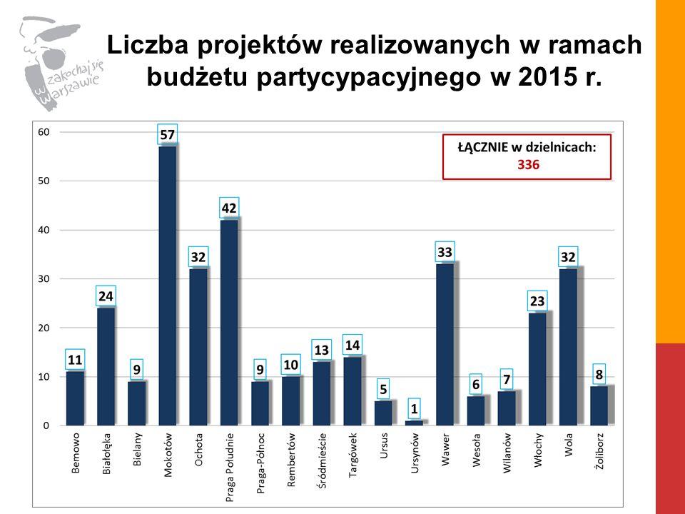 Liczba projektów realizowanych w ramach budżetu partycypacyjnego w 2015 r.