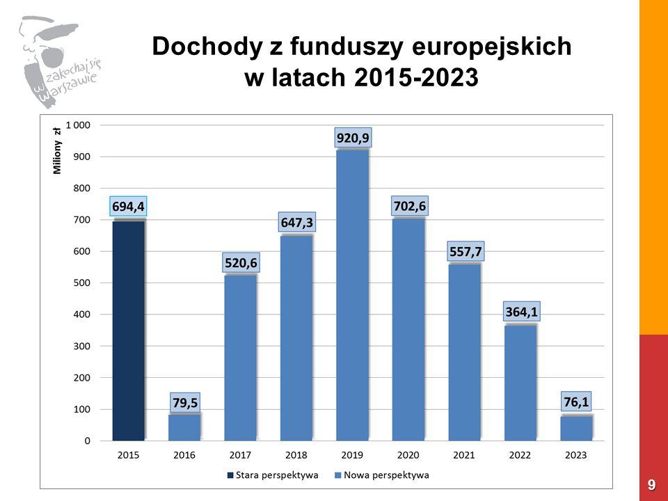 Dochody z funduszy europejskich w latach 2015-2023