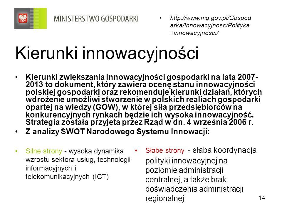 Kierunki innowacyjności