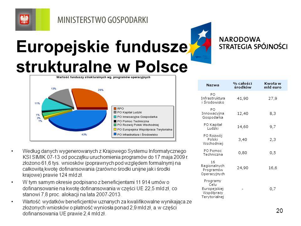 Europejskie fundusze strukturalne w Polsce