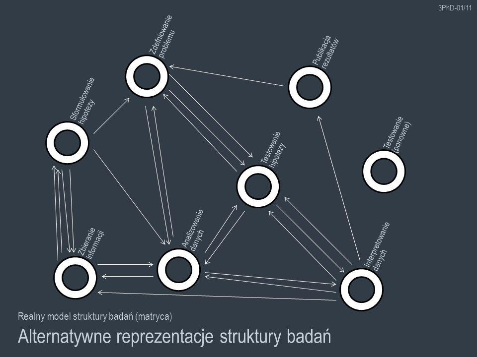 Alternatywne reprezentacje struktury badań