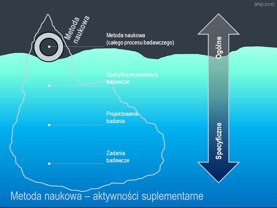 Metoda naukowa – aktywności suplementarne
