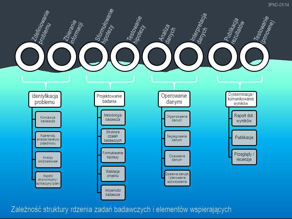 Zależność struktury rdzenia zadań badawczych i elementów wspierających