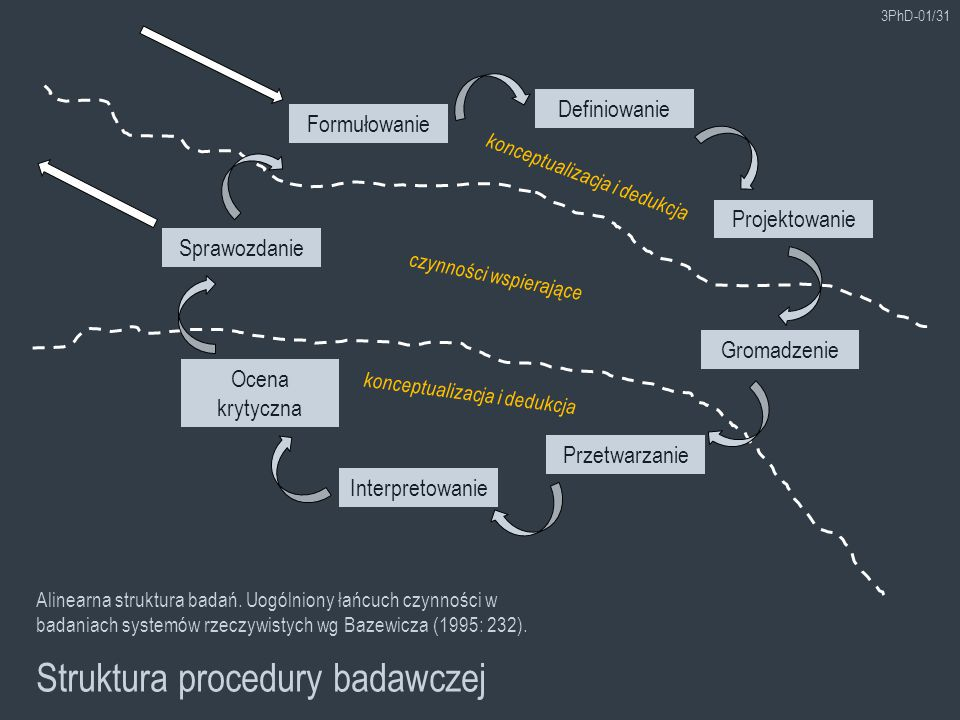 Struktura procedury badawczej