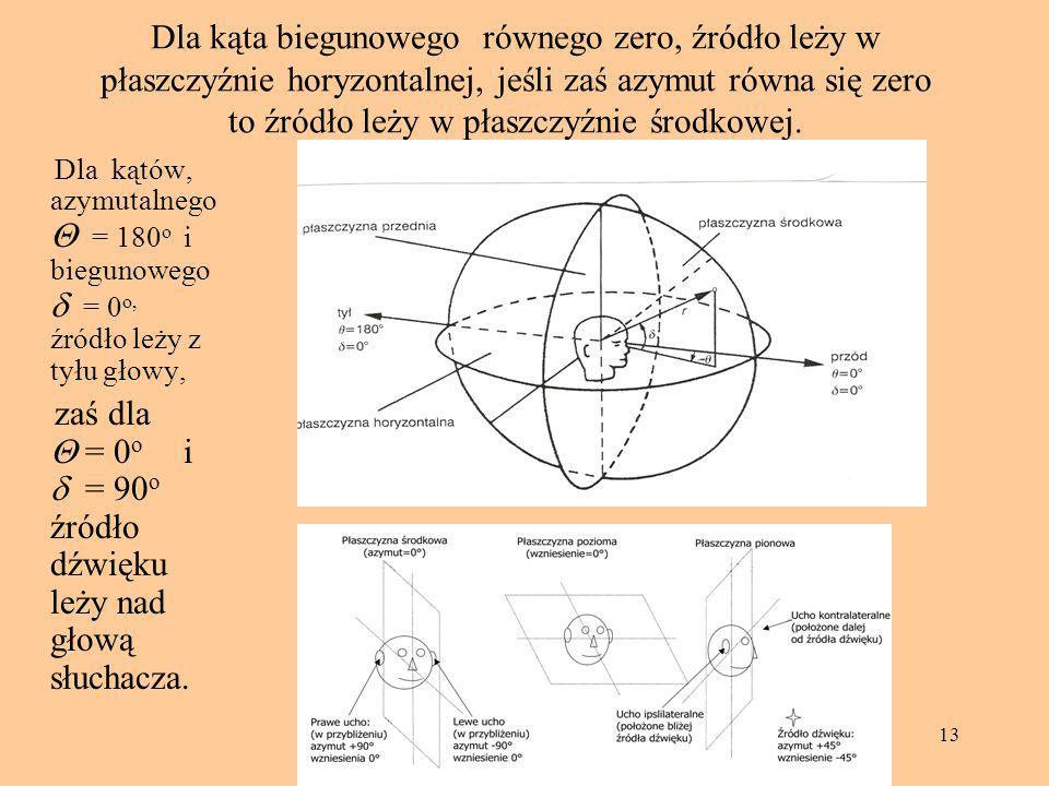 zaś dla Q = 0o i d = 90o źródło dźwięku leży nad głową słuchacza.