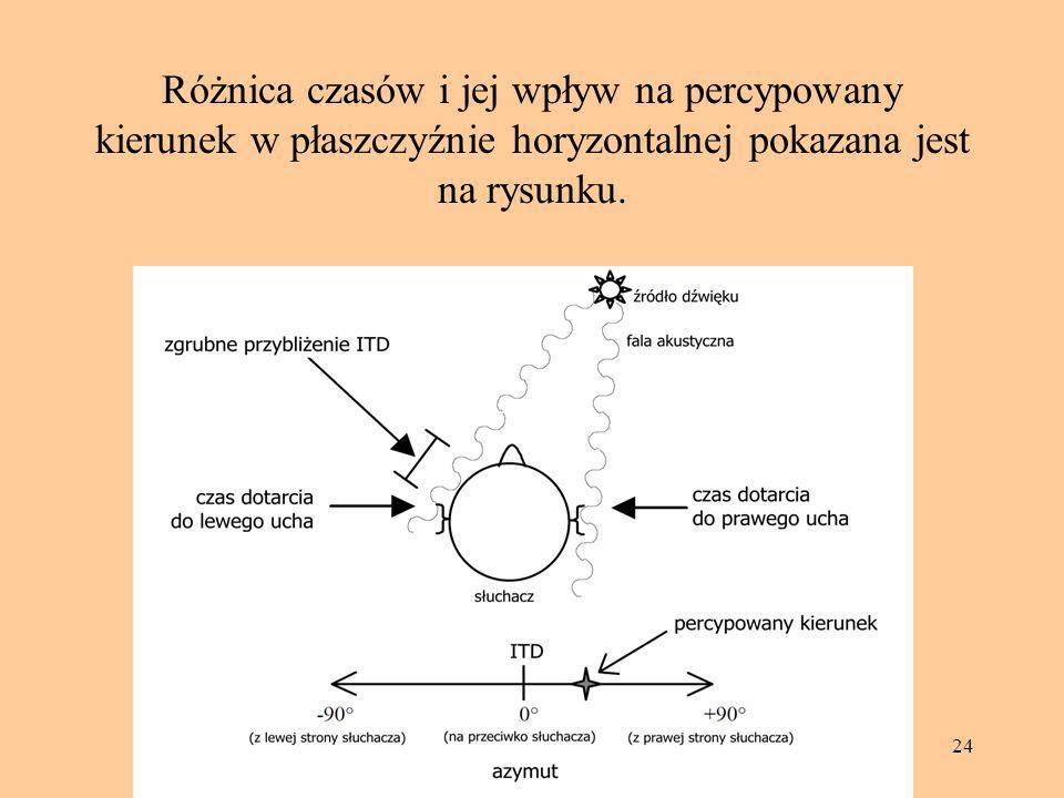 Różnica czasów i jej wpływ na percypowany kierunek w płaszczyźnie horyzontalnej pokazana jest na rysunku.