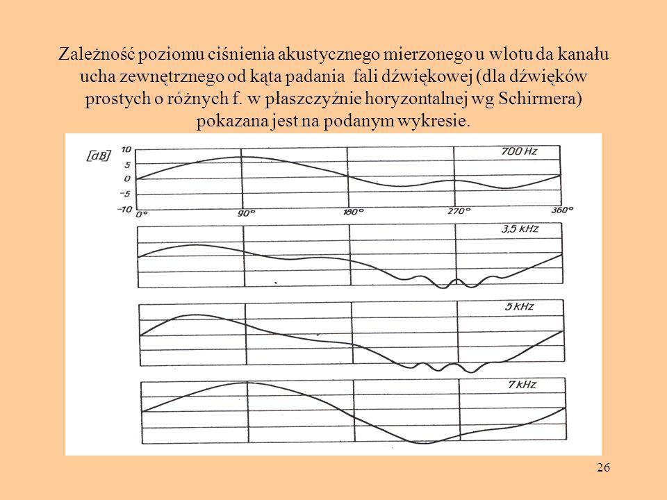 Zależność poziomu ciśnienia akustycznego mierzonego u wlotu da kanału ucha zewnętrznego od kąta padania fali dźwiękowej (dla dźwięków prostych o różnych f.