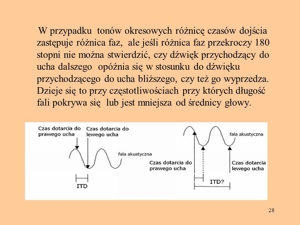 W przypadku tonów okresowych różnicę czasów dojścia zastępuje różnica faz, ale jeśli różnica faz przekroczy 180 stopni nie można stwierdzić, czy dźwięk przychodzący do ucha dalszego opóźnia się w stosunku do dźwięku przychodzącego do ucha bliższego, czy też go wyprzedza.
