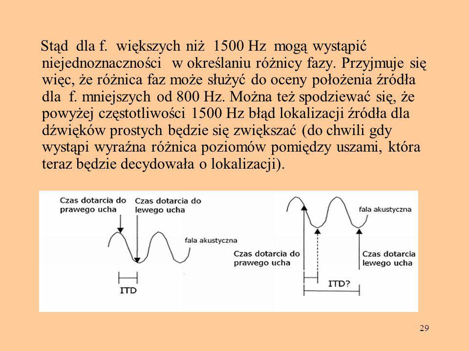 Stąd dla f. większych niż 1500 Hz mogą wystąpić niejednoznaczności w określaniu różnicy fazy.