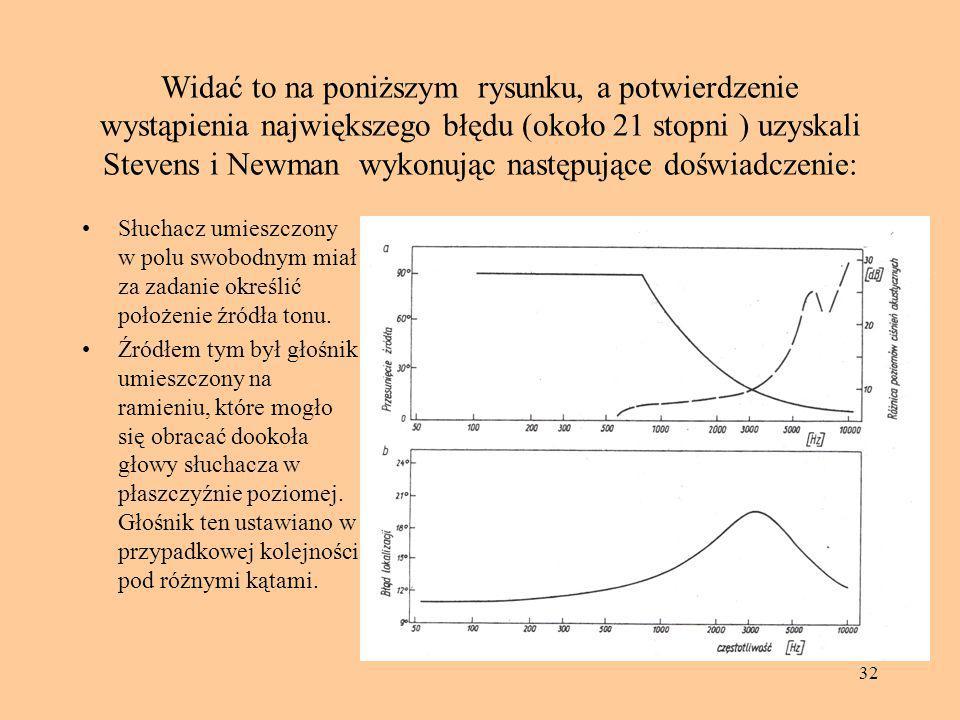 Widać to na poniższym rysunku, a potwierdzenie wystąpienia największego błędu (około 21 stopni ) uzyskali Stevens i Newman wykonując następujące doświadczenie: