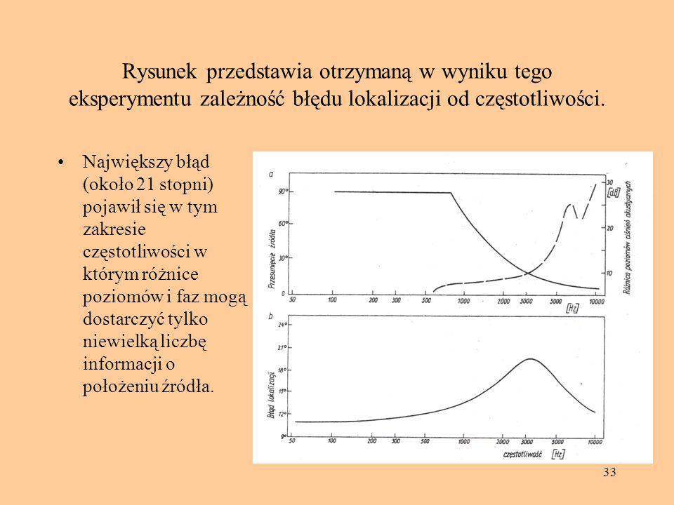 Rysunek przedstawia otrzymaną w wyniku tego eksperymentu zależność błędu lokalizacji od częstotliwości.