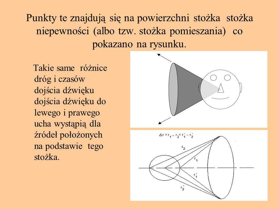 Punkty te znajdują się na powierzchni stożka stożka niepewności (albo tzw. stożka pomieszania) co pokazano na rysunku.