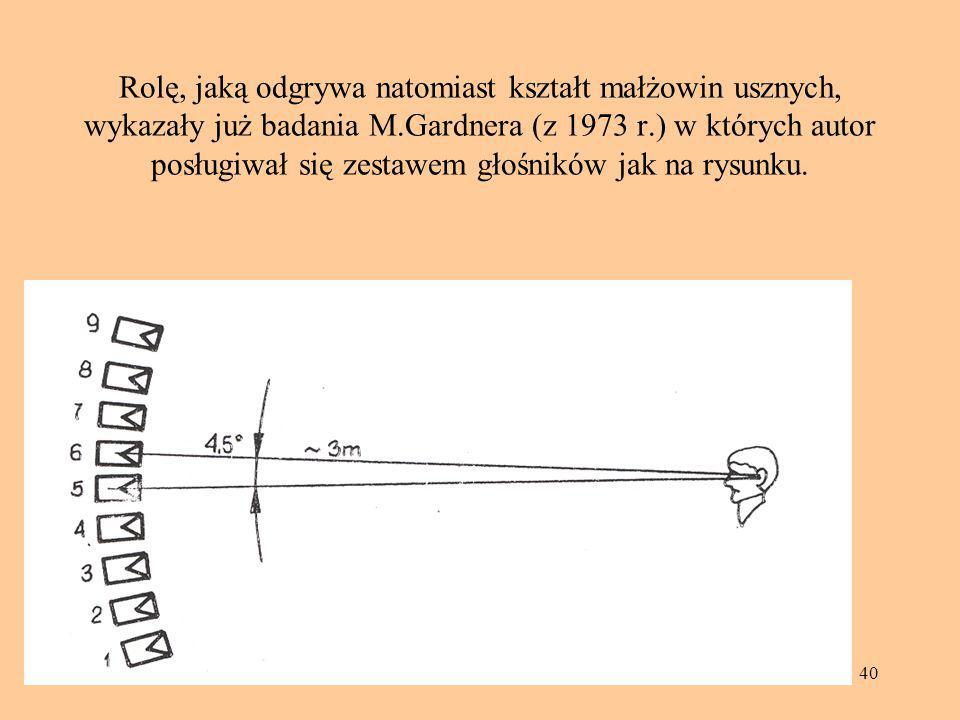Rolę, jaką odgrywa natomiast kształt małżowin usznych, wykazały już badania M.Gardnera (z 1973 r.) w których autor posługiwał się zestawem głośników jak na rysunku.